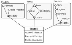 Dimensional Fact Model