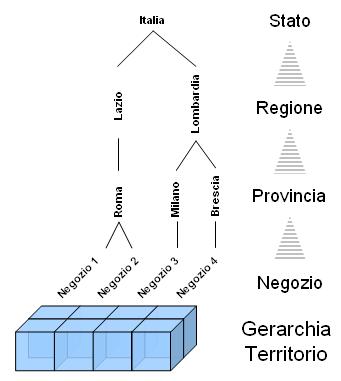 Gerarchia Territorio