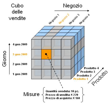 Cubo delle Vendite
