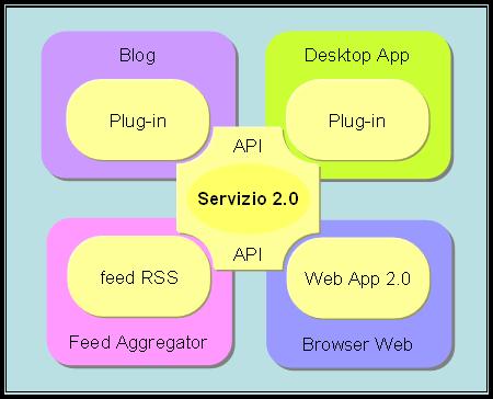 Architettura Web 2.0