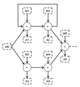 """Processo di integrazione """"a priori"""""""