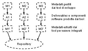 Architettura a repository centralizzato