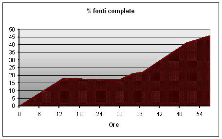 Percentuale di fonti complete