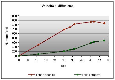 Velocità di diffusione