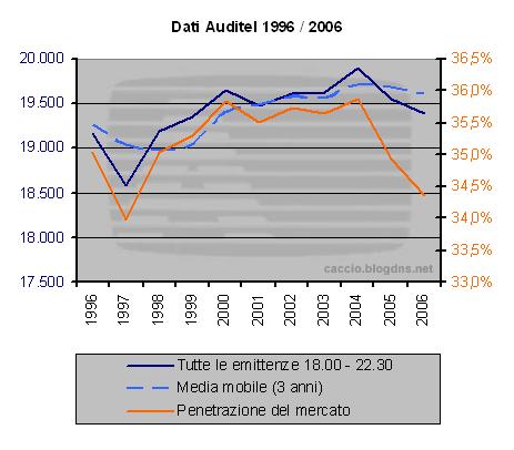 Dati Auditel 2005