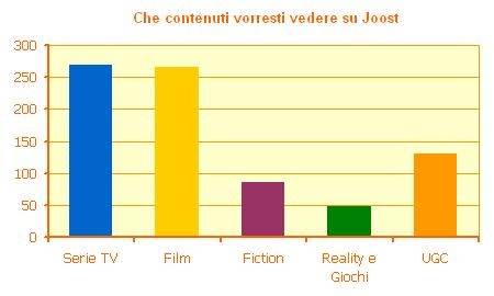Che contenuti vorresti vedere su Joost
