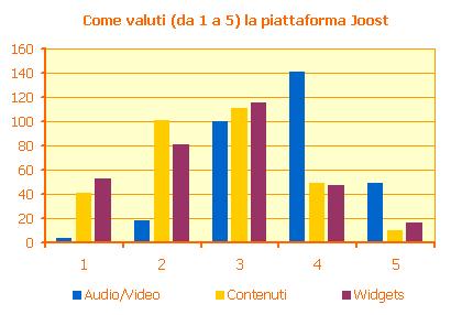 Valutazione (da 1 a 5) della piattaforma Joost