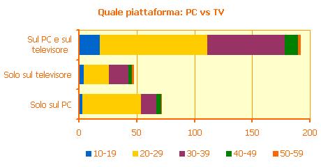 Quale piattaforma: PC vs TV