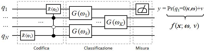 Variational Quantum Classifier - circuit model