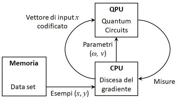 Hybrid quantum architecture for Variational Quantum Classifiers